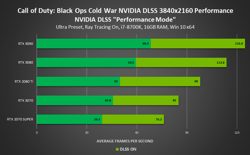 call-of-duty-black-ops-cold-war-dlss-november-2020-3840x2160-performance.png