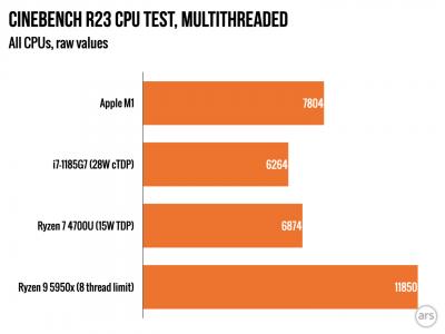 Apple-M1-Mac-Mini.R23-multi-1440x1080.png