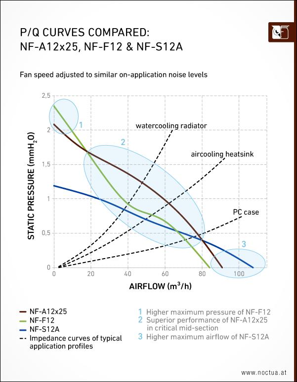 noctua_nf_a12x25_pq_compared.png
