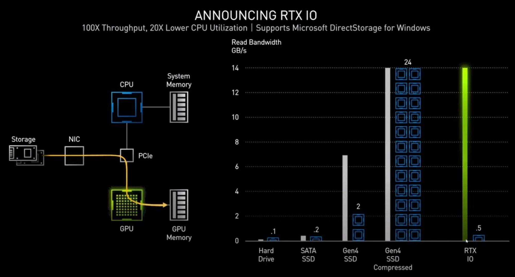 rtx-io-nvidia-100856321-orig.jpg