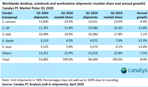 Canalys-Q1-2020-PC-Marketshare-numbers.png