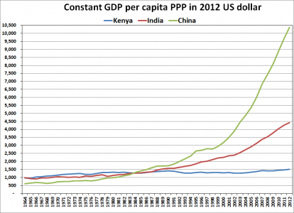 Kenya's_GDP_per_capita_since_independence.png
