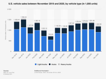 comparison-of-us-vehicle-production.png
