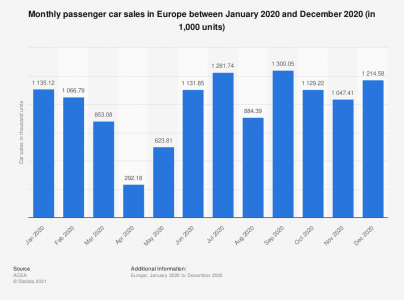 monthly-car-registrations-europe.png