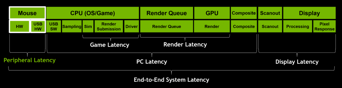 idia-latency-optimization-guide-peripheral-latency.png