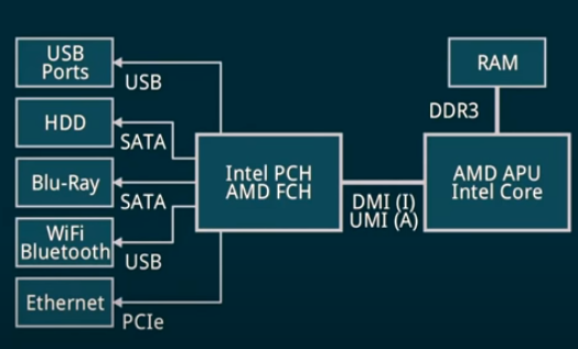 PC x86-64 Platform.png
