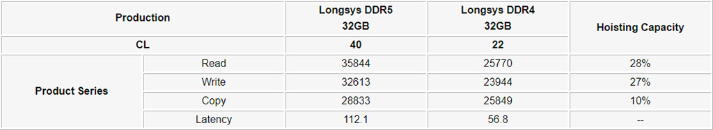 longsys-ddr5-performance-aida64-20210317[1].jpg