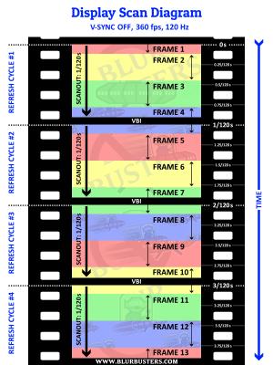 scanout-filmstrip-120hz-360fps-VSYNC-OFF.png