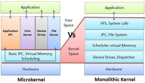 Microkernel-Vs-Monolithic-Kernel.jpg