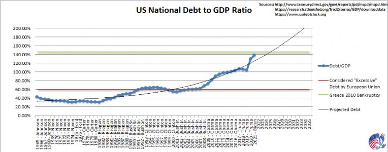 2021_US_Debt_to_GDP.jpg