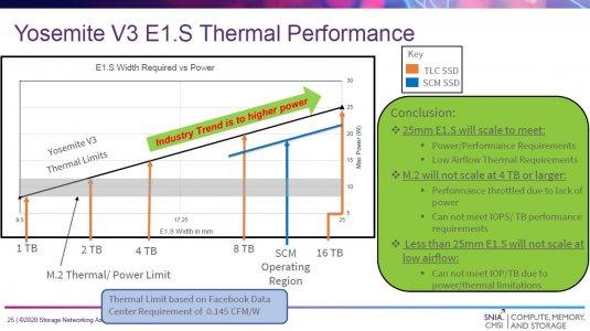 ok-Yosemite-V3-EDSFF-E1.S-25mm-Thermal-Performance.jpg